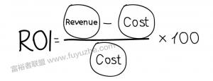 Affiliate投资回报率