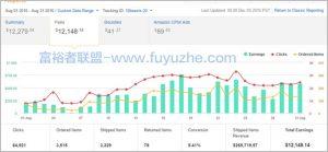 亚马逊加盟网站8个月内每月收入4万美元02