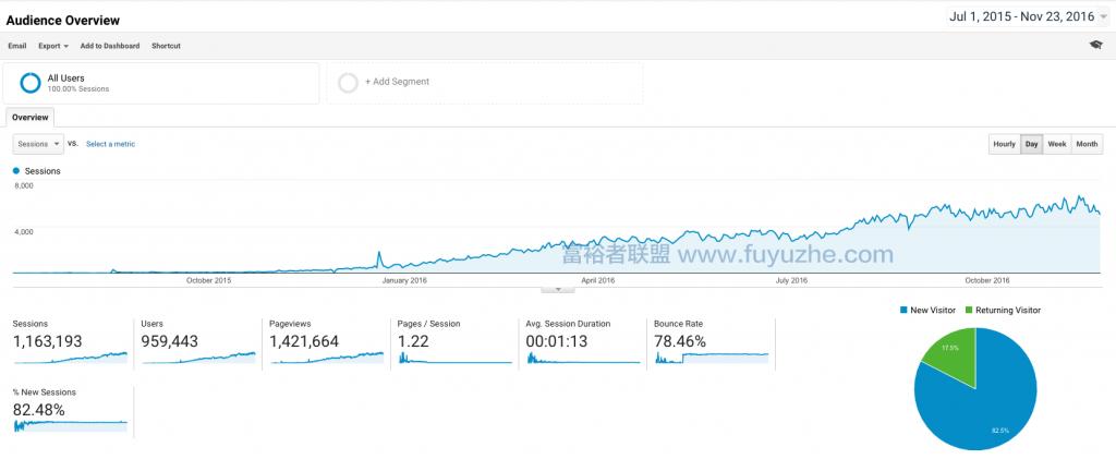 Google 每天的访问量也超过6000次