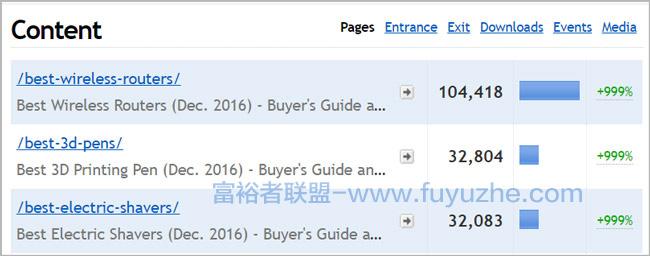 亚马逊加盟网站8个月内每月收入4万美元10
