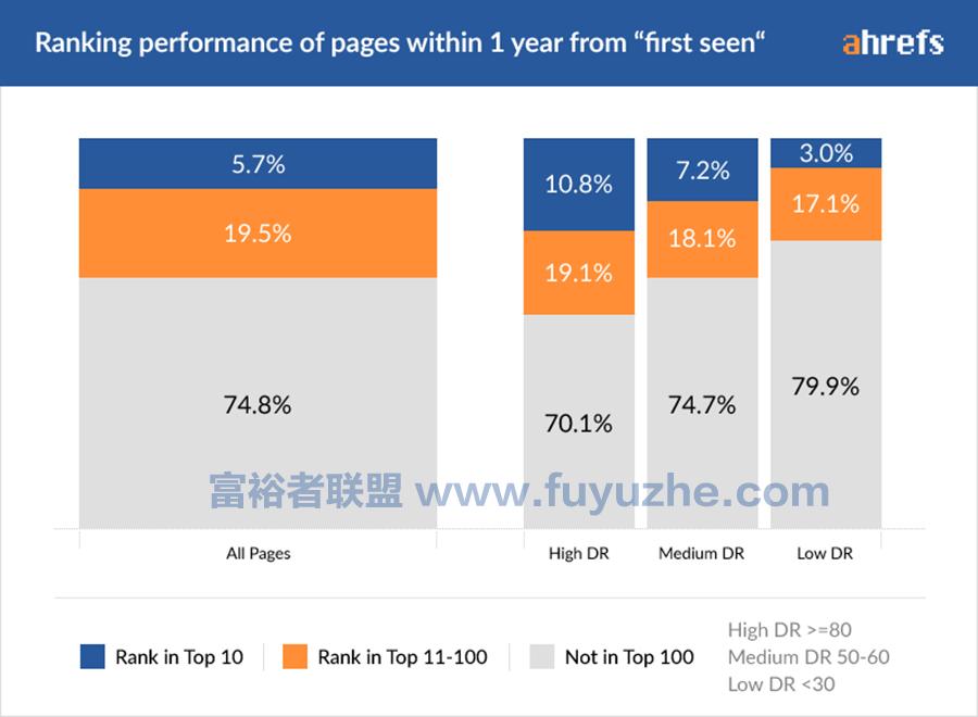 国外Niche站在Google上获得排名需要多长时间?