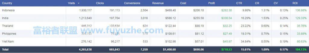 全球广告系列利润总额