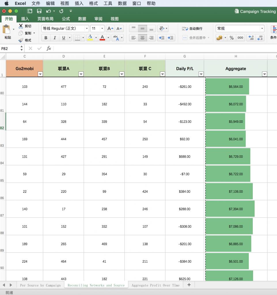 Affiliate分析数据结果其实很简单