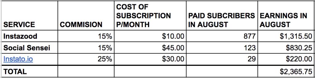 Medium 文章每月赚 $2000Affiliate佣金