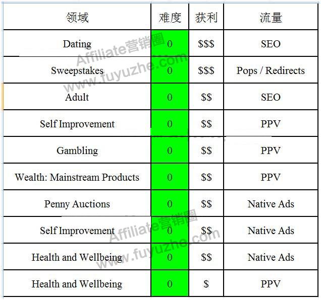 affiliate marketing获利丰厚的领域offer