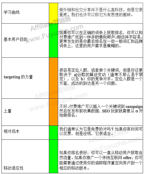 5.3 流量类型之SEO